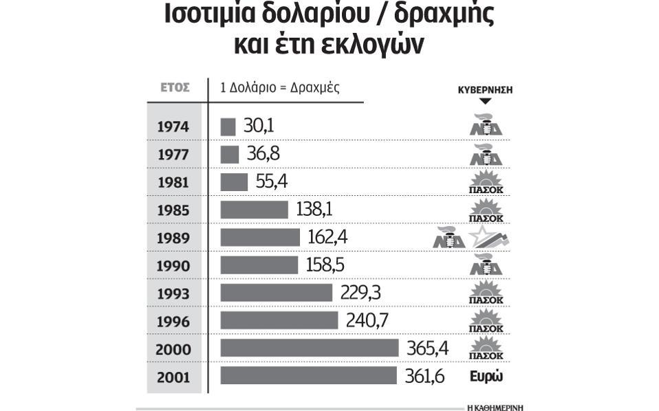 Αποψη: Και ξαφνικά αρχίσαμε ξανά το φλερτ με το Grexit